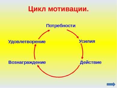 Виды мотивации Внешняя мотивация Внутренняя нравственно – волевая мотивация В...