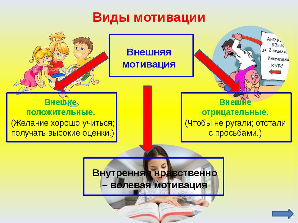 Мотивация на каждом этапе урока 1-й этап. Возникновение мотивации 2-й этап. П...