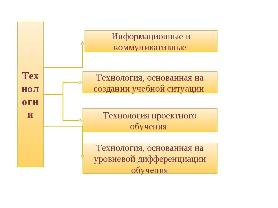 Технологии Технология, основанная на создании учебной ситуации Технология про...