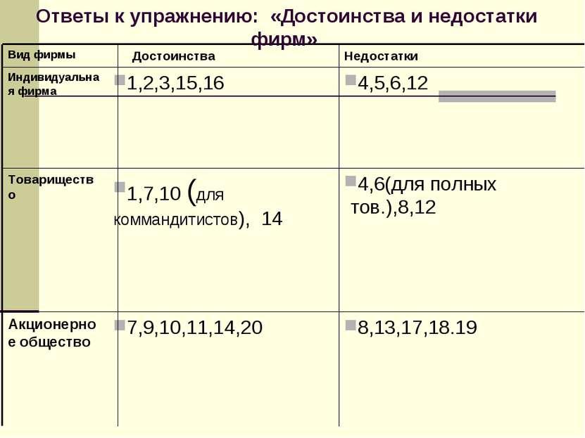8,13,17,18.19 7,9,10,11,14,20 Акционерное общество 4,6(для полных тов.),8,12 ...