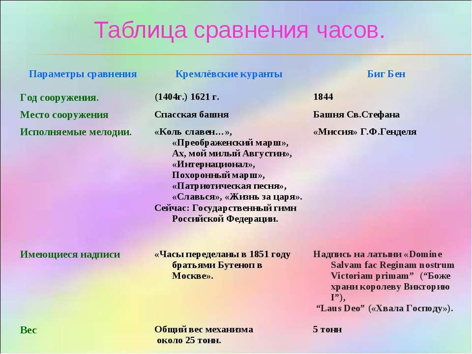 Таблица сравнения часов.