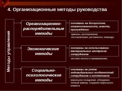 4. Организационные методы руководства Методы управления Организационно-распор...
