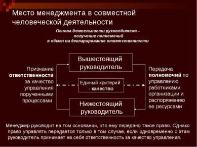 Место менеджмента в совместной человеческой деятельности Признание ответствен...