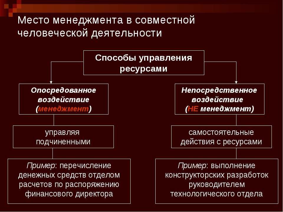 Место менеджмента в совместной человеческой деятельности Способы управления р...