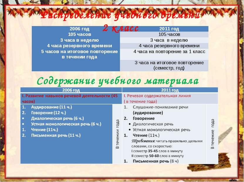 Содержание учебного материала Распределение учебного времени 2 класс 2006 год...