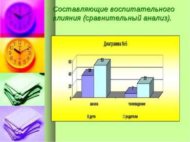 Составляющие воспитательного влияния (сравнительный анализ).