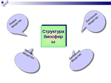 Структура биосферы Живое вещество Биогенное вещество Косное вещество Биокосно...