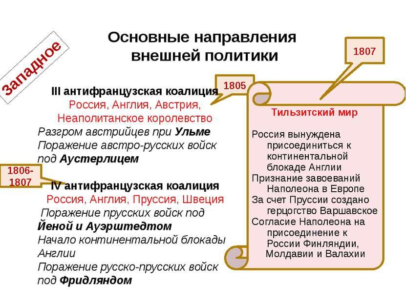 Основные направления внешней политики Западное 1805 1806-1807 Тильзитский мир...