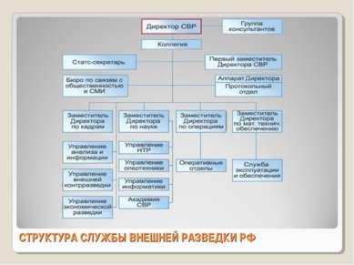 СТРУКТУРА СЛУЖБЫ ВНЕШНЕЙ РАЗВЕДКИ РФ