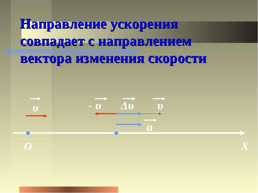 Направление ускорения совпадает с направлением вектора изменения скорости О Х...