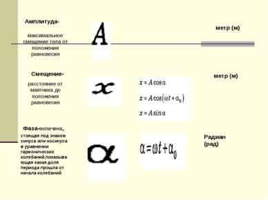 Амплитуда- максимальное смещение тела от положения равновесия Смещение- расст...