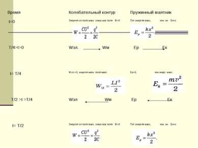 Время Колебательный контур Пружинный маятник t=0 Энергия эл.поля макс. энерг....