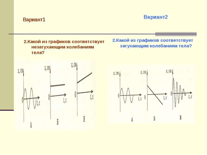 Вариант1 2.Какой из графиков соответствует незатухающим колебаниям тела? 2.Ка...