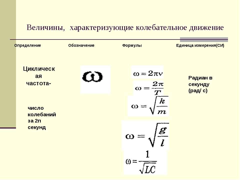 Величины, характеризующие колебательное движение Циклическая частота- число к...