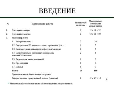 * ВВЕДЕНИЕ [1] Максимально возможное число компенсируемых лекций/занятий. № Н...