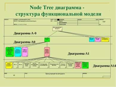 Node Tree диаграмма - структура функциональной модели