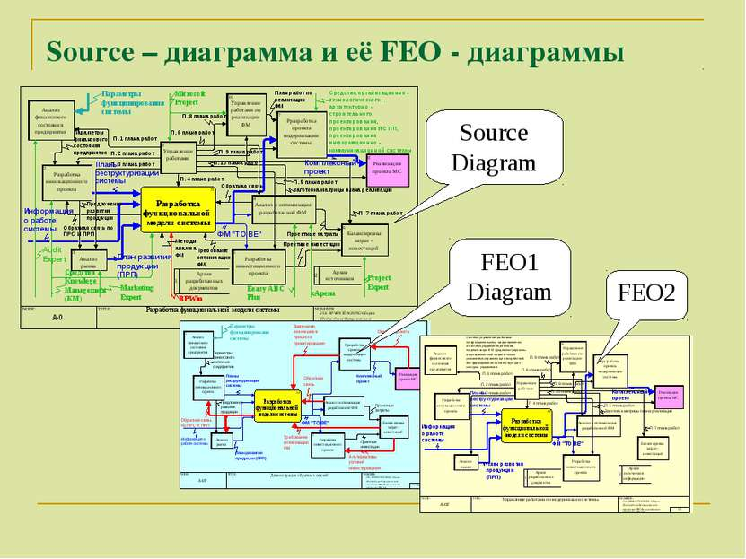 Source – диаграмма и её FEO - диаграммы Source Diagram FEO1 Diagram FEO2