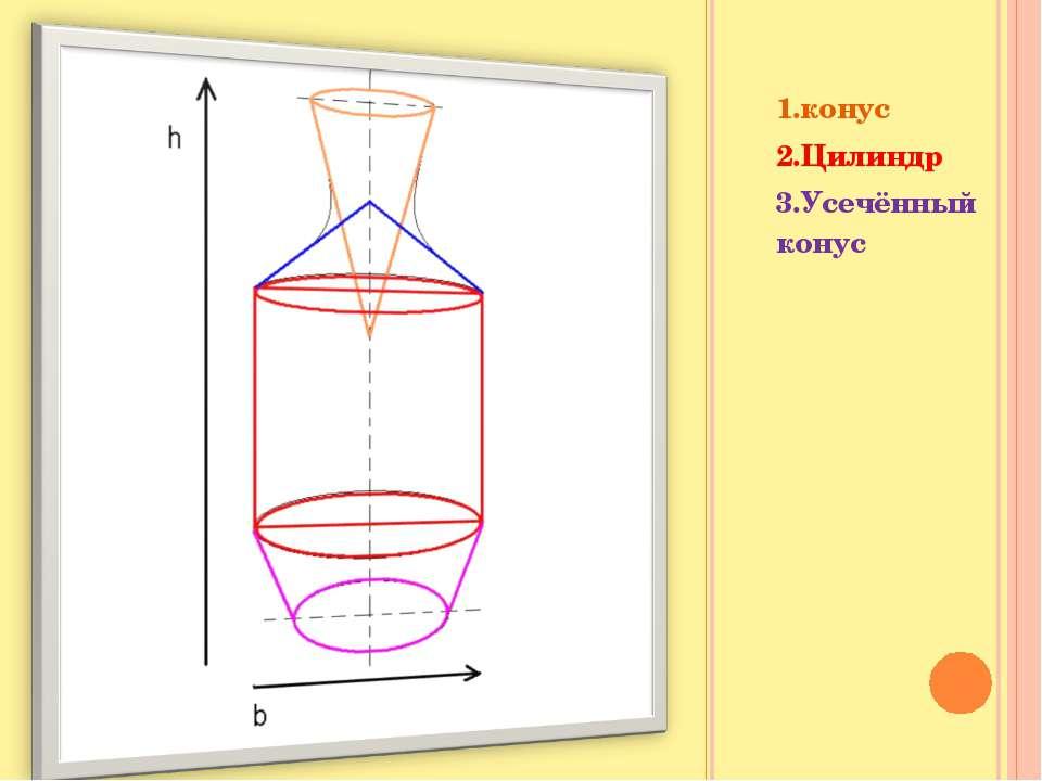 1.конус 2.Цилиндр 3.Усечённый конус