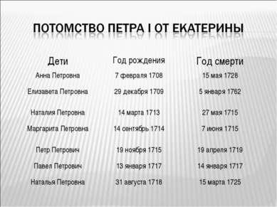 Дети Год рождения Год смерти Анна Петровна 7 февраля 1708 15 мая 1728 Елизаве...