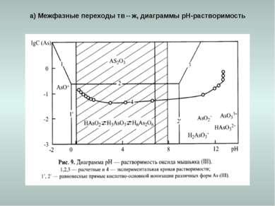 а) Межфазные переходы тв↔ж, диаграммы рН-растворимость