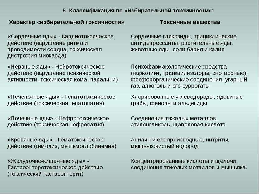 5. Классификация по «избирательной токсичности»: Характер «избирательной токс...