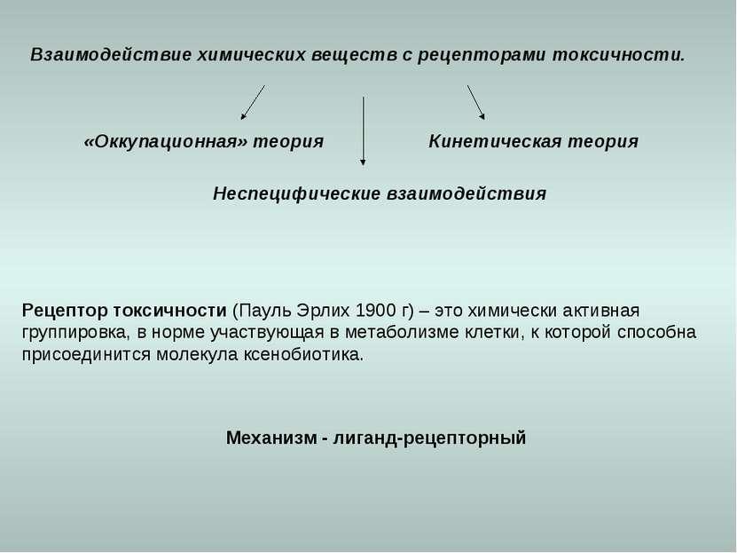 Взаимодействие химических веществ с рецепторами токсичности. Механизм - лиган...