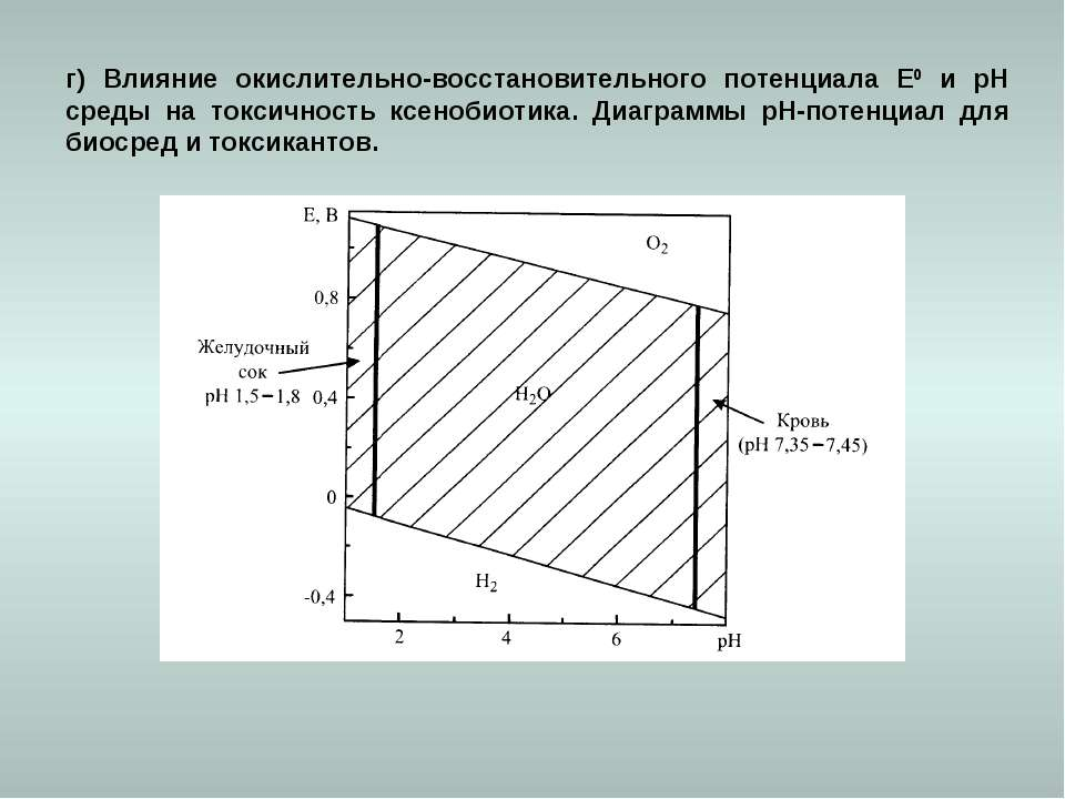 г) Влияние окислительно-восстановительного потенциала Е0 и рН среды на токсич...