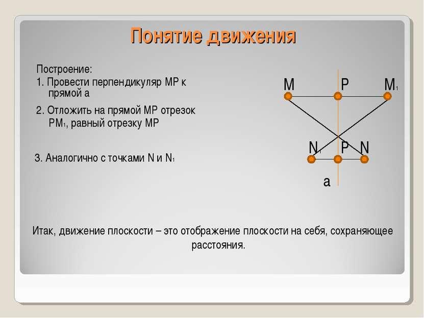 Понятие движения a M N M1 N1 Построение: 1. Провести перпендикуляр MP к прямо...
