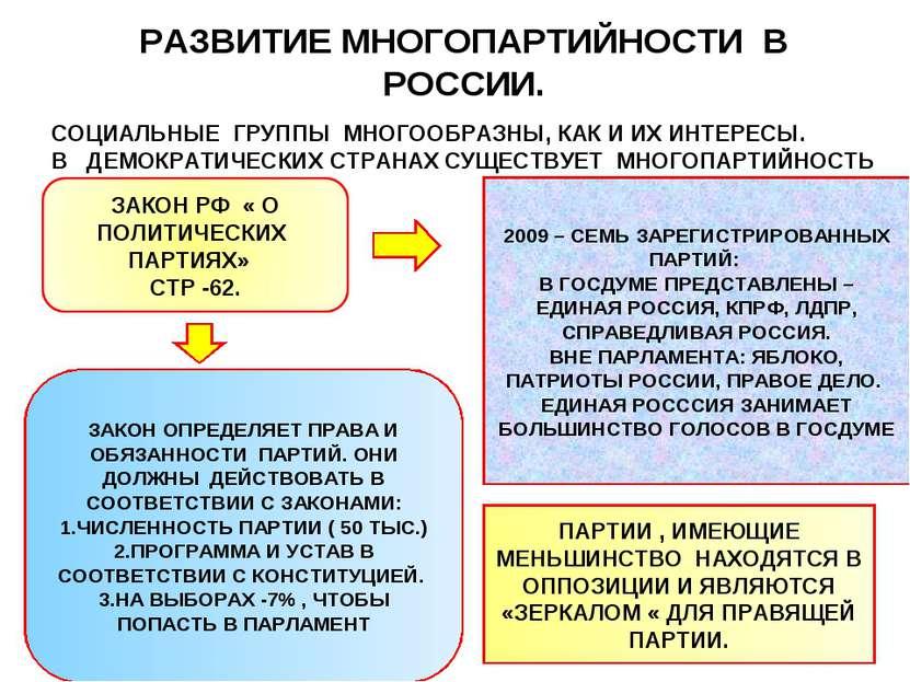 РАЗВИТИЕ МНОГОПАРТИЙНОСТИ В РОССИИ. СОЦИАЛЬНЫЕ ГРУППЫ МНОГООБРАЗНЫ, КАК И ИХ ...