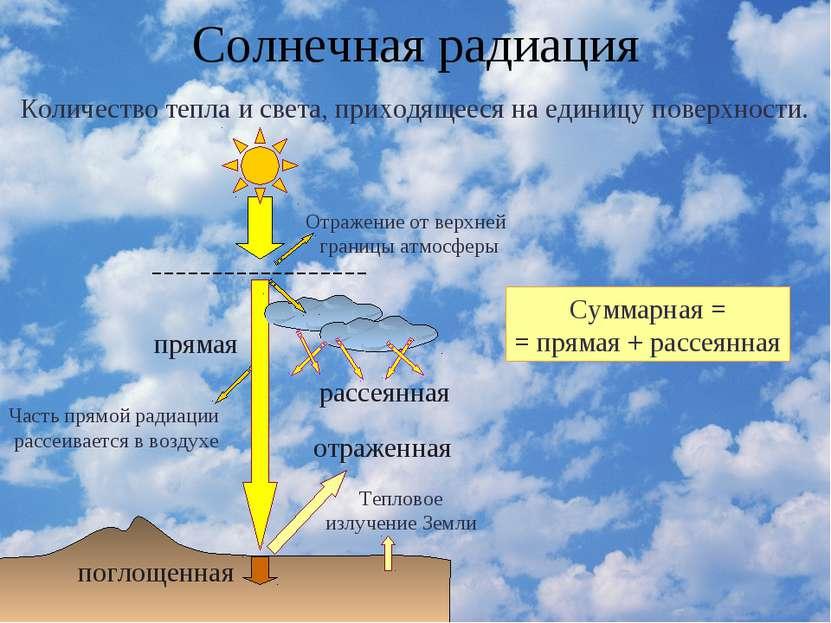 Солнечная радиация Количество тепла и света, приходящееся на единицу поверхно...