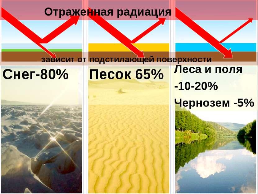 Снег-80% Отраженная радиация Песок 65% Леса и поля -10-20% Чернозем -5% завис...