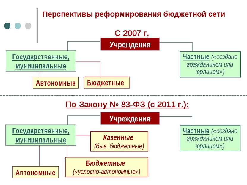 Перспективы реформирования бюджетной сети Учреждения Государственные, муницип...