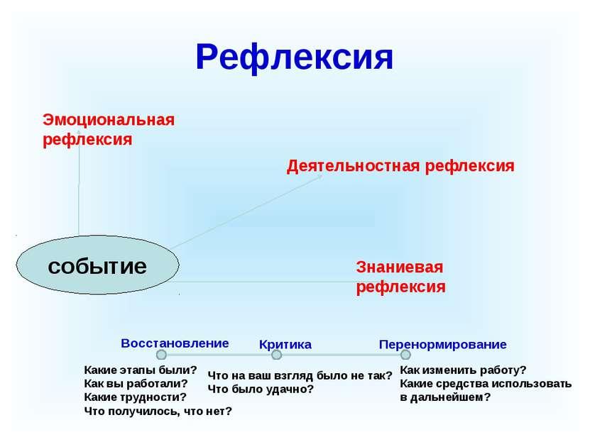 Рефлексия Эмоциональная рефлексия Деятельностная рефлексия Знаниевая рефлекси...