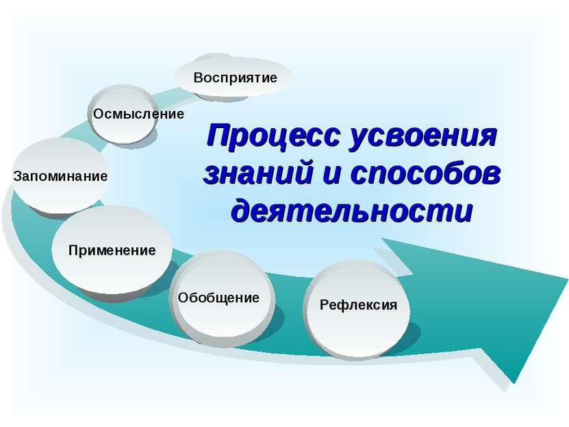 Осмысление Восприятие Процесс усвоения знаний и способов деятельности Рефлекс...