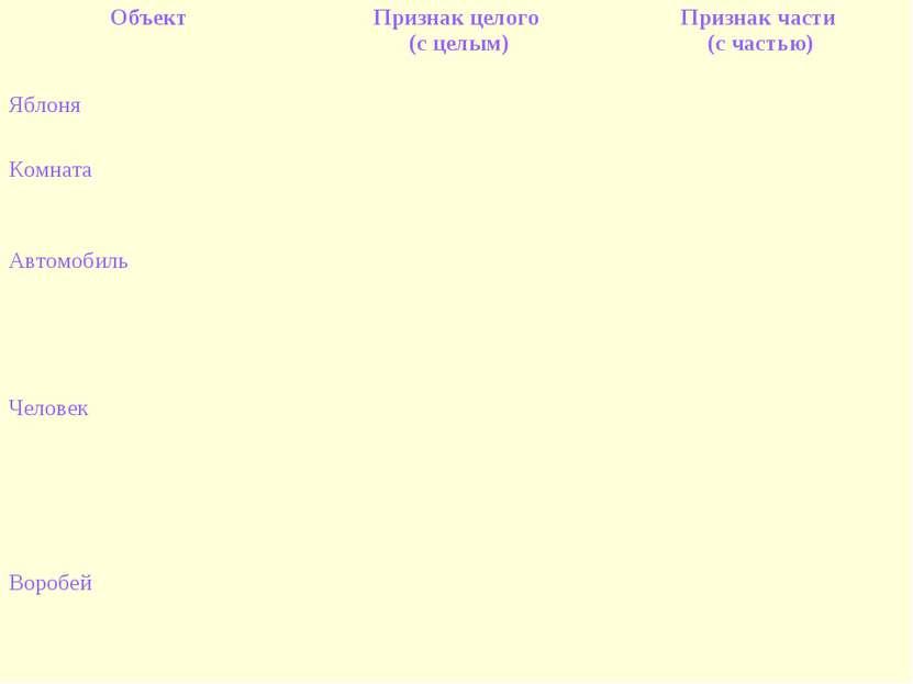Объект Признак целого (с целым) Признак части (с частью) Яблоня Комната Автом...
