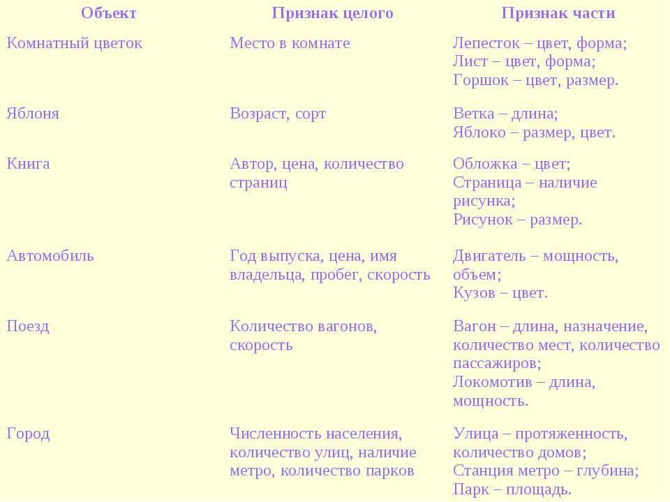 Объект Признак целого Признак части Комнатный цветок Место в комнате Лепесток...