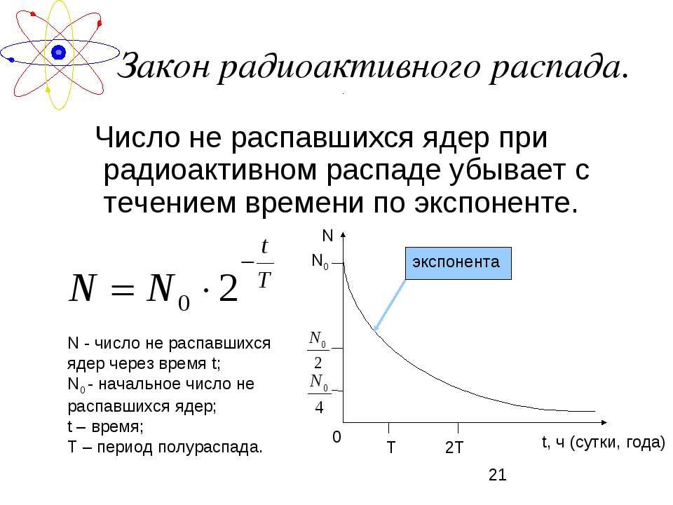 Закон радиоактивного распада. Число не распавшихся ядер при радиоактивном рас...