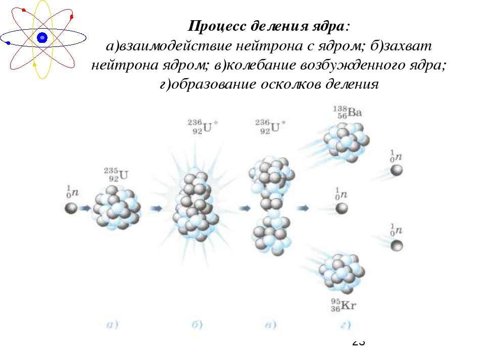 Процесс деления ядра: а)взаимодействие нейтрона с ядром; б)захват нейтрона яд...