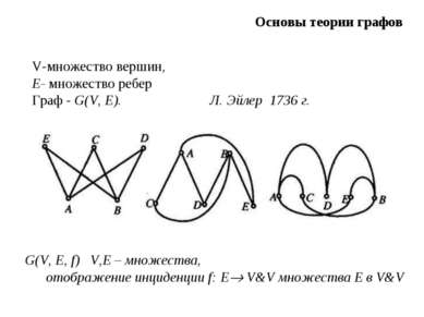 V-множество вершин, E- множество ребер Граф - G(V, Е). Л. Эйлер 1736 г. G(V, ...