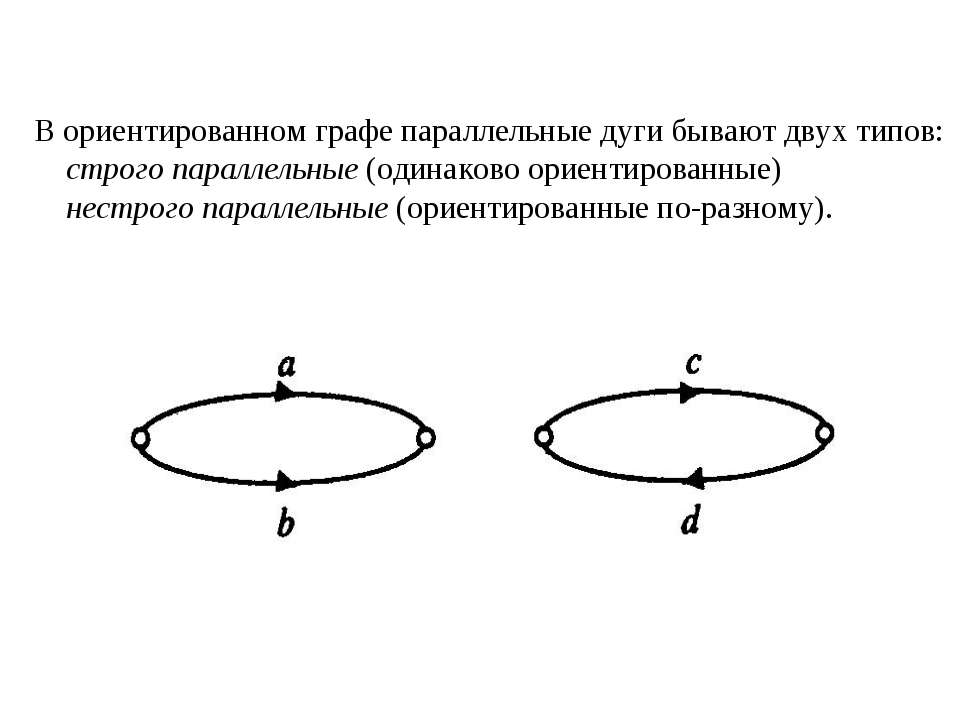 В ориентированном графе параллельные дуги бывают двух типов: строго параллель...