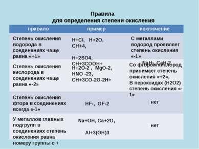 Правила для определения степени окисления Степень окисления водорода в соедин...
