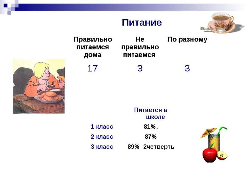 Питание  Питается в школе 1 класс 81%. 2 класс 87% 3 класс 89% 2четверть