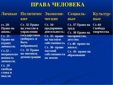 ПРАВА ЧЕЛОВЕКА Личные Политические Экономи-ческие Социаль-ные Культур-ные ст....