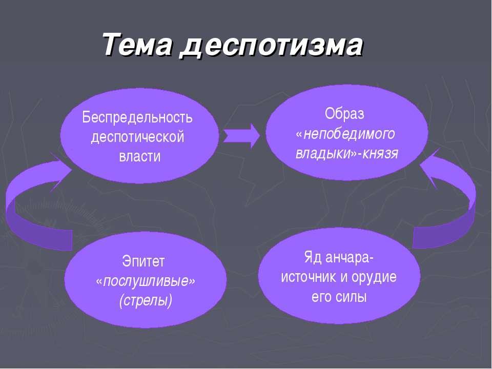 Тема деспотизма Беспредельность деспотической власти Образ «непобедимого влад...