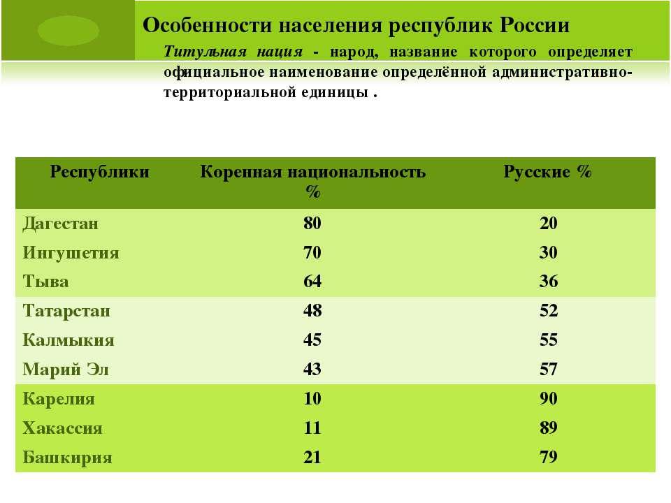 Особенности населения республик России Титульная нация - народ, название кото...