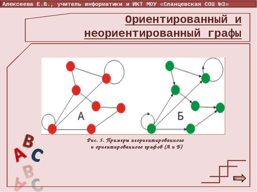 Рис. 5. Примеры неориентированного и ориентированного графов (А и Б) Ориентир...