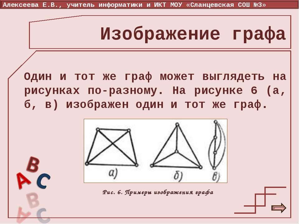 Изображение графа Один и тот же граф может выглядеть на рисунках по-разному. ...