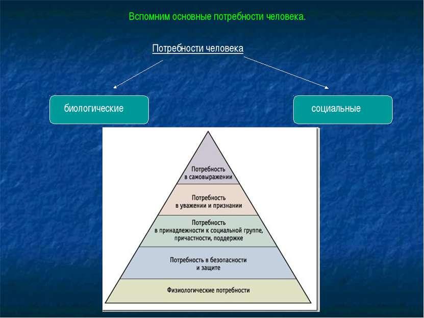 Потребности человека биологические социальные Вспомним основные потребности ч...