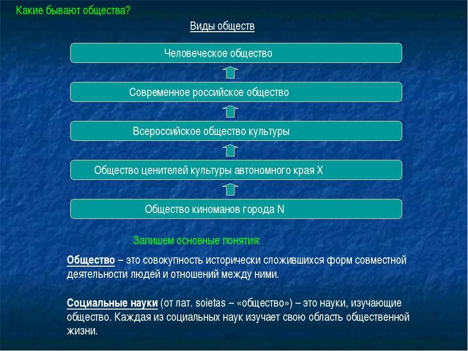 Виды обществ Человеческое общество Современное российское общество Всероссийс...