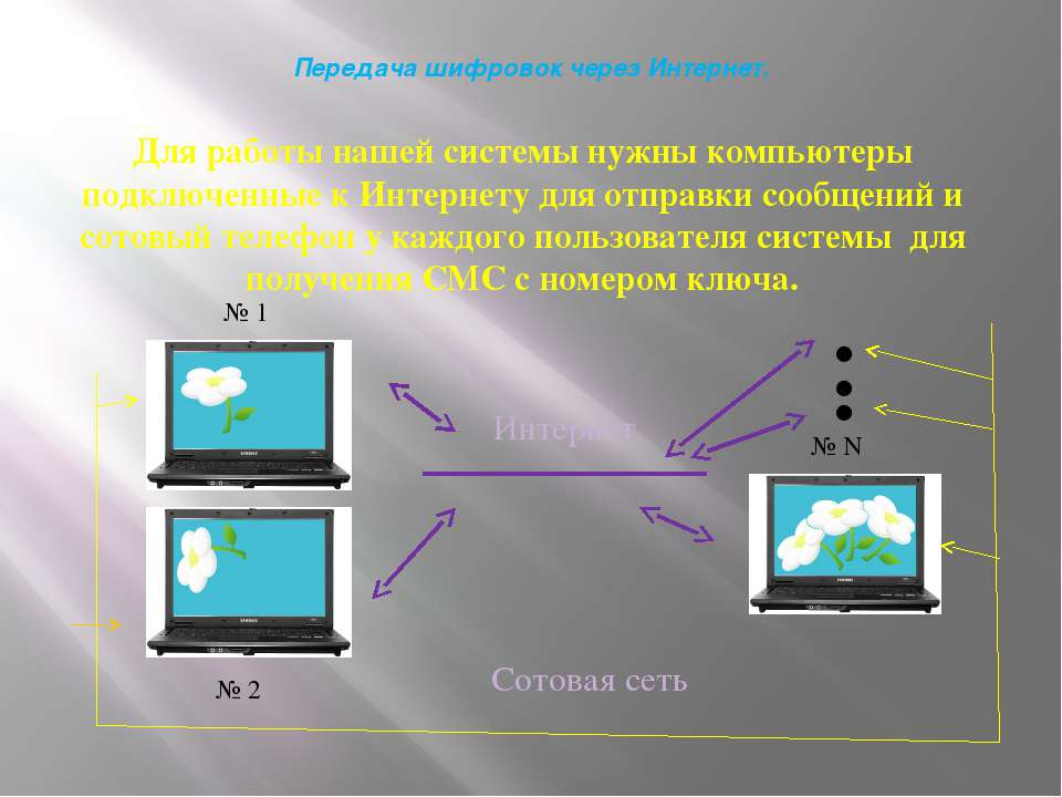 Передача шифровок через Интернет. Для работы нашей системы нужны компьютеры п...